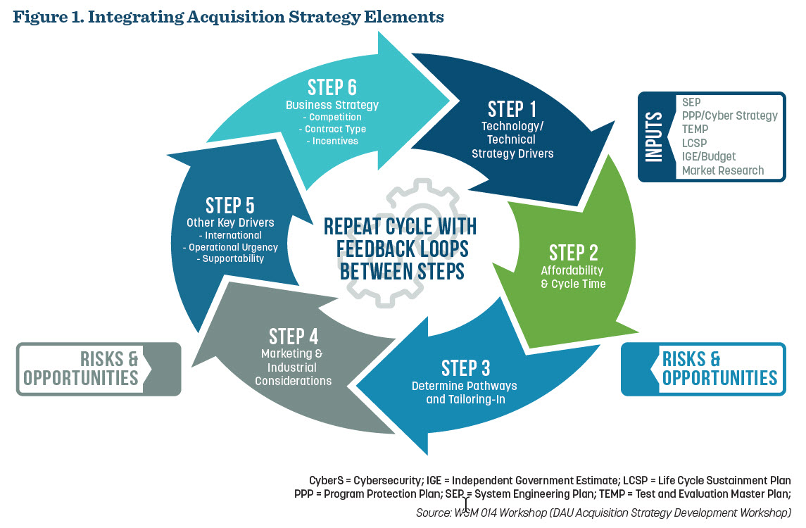 Figure 1 Integrating Acquisition Strategy Elements
