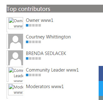 Top page contributors