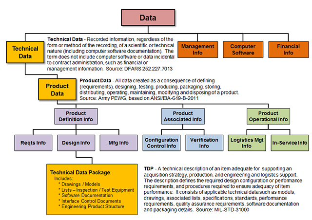 figure showing taxonomy of data with data at the top in level 1. Level two shows technical data and management info, computer software, and financial info. Level 3 is product data. Level 4: Product definition info, product associated info, and product operational info. Product definition info splits into requirements info, design info, and manufacturing info. Product associated info splits into ocnfiguration control info and verification info. Product Operational Info splits into logistics management info and in-service info. Design info goes into technical data package.