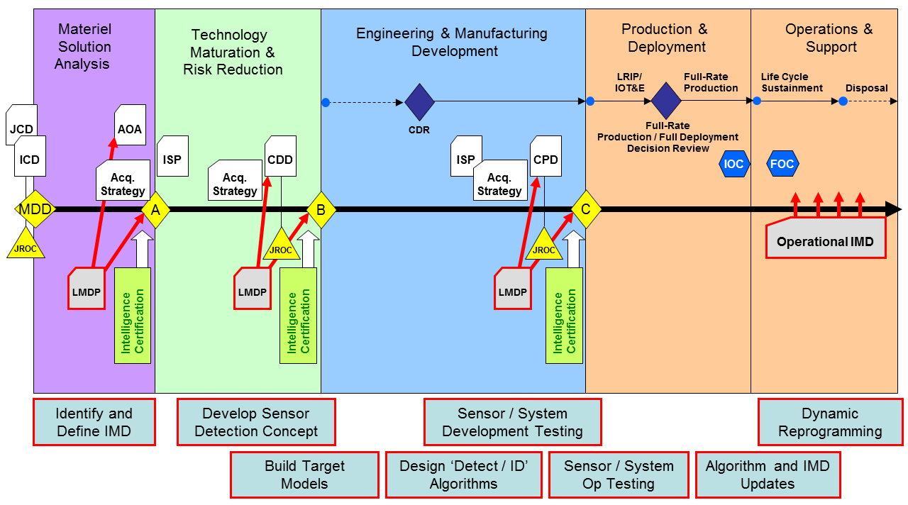 image depicting the intelligence mission data life cycle timeline across the acquisition phases